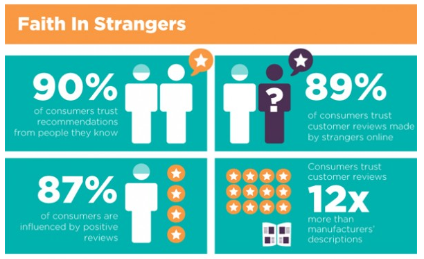 90% of people trust reviews or recommendations from their friends and, astonishingly, 89% of people trust recommendations from COMPLETE STRANGERS